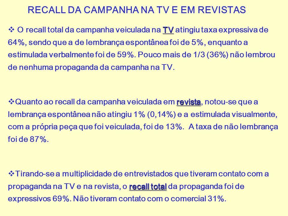 RECALL DA CAMPANHA NA TV E EM REVISTAS TV  O recall total da campanha veiculada na TV atingiu taxa expressiva de 64%, sendo que a de lembrança espont