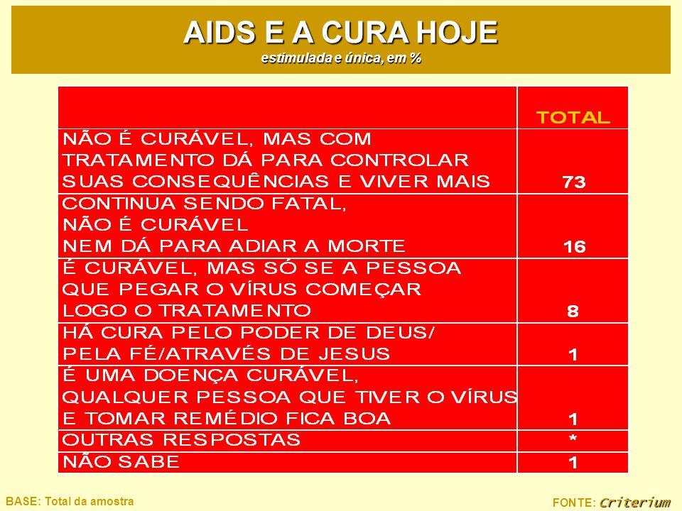 Criterium FONTE: Criterium BASE: Total da amostra AIDS E A CURA HOJE estimulada e única, em %