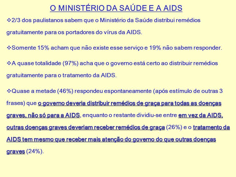 O MINISTÉRIO DA SAÚDE E A AIDS  2/3 dos paulistanos sabem que o Ministério da Saúde distribui remédios gratuitamente para os portadores do vírus da A