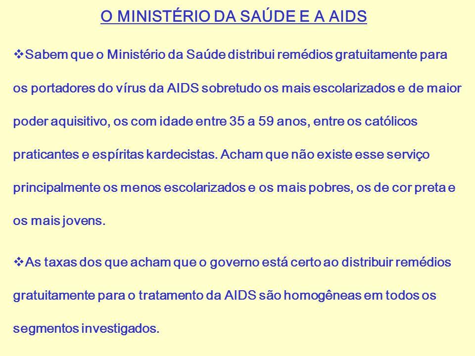 O MINISTÉRIO DA SAÚDE E A AIDS  Sabem que o Ministério da Saúde distribui remédios gratuitamente para os portadores do vírus da AIDS sobretudo os mai