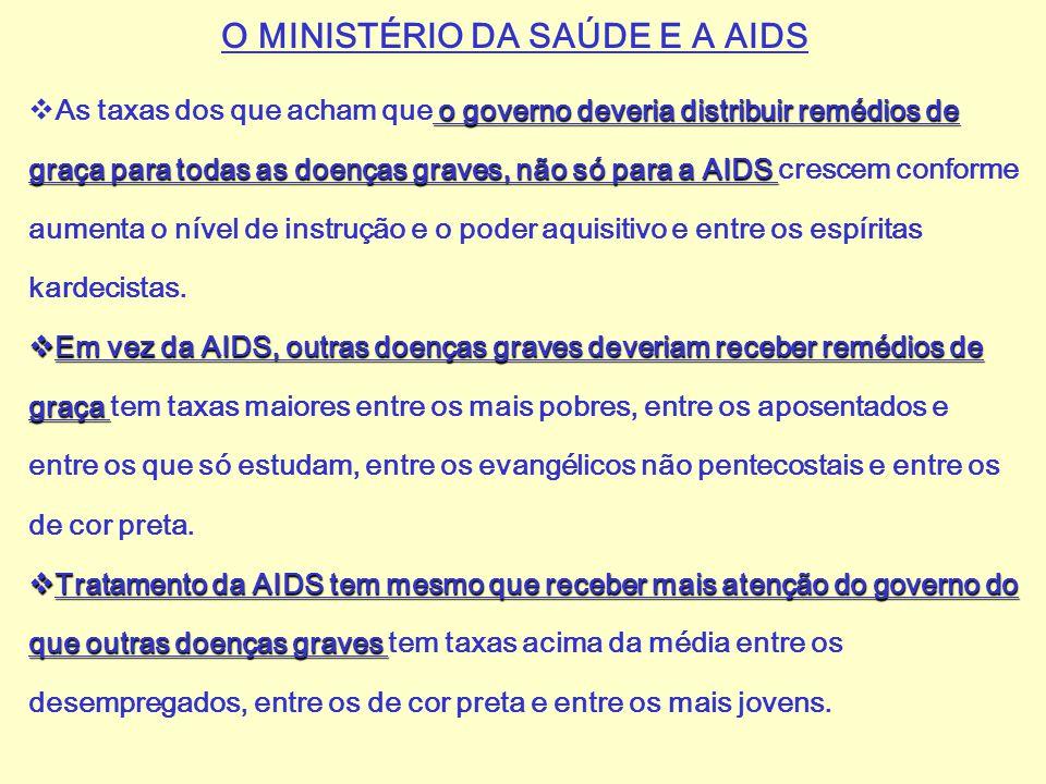 O MINISTÉRIO DA SAÚDE E A AIDS o governo deveria distribuir remédios de graça para todas as doenças graves, não só para a AIDS  As taxas dos que acha