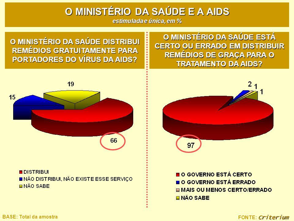 Criterium FONTE: Criterium BASE: Total da amostra O MINISTÉRIO DA SAÚDE E A AIDS estimulada e única, em % O MINISTÉRIO DA SAÚDE DISTRIBUI REMÉDIOS GRA