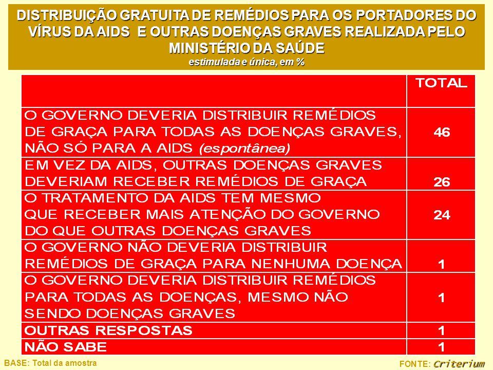 Criterium FONTE: Criterium BASE: Total da amostra DISTRIBUIÇÃO GRATUITA DE REMÉDIOS PARA OS PORTADORES DO VÍRUS DA AIDS E OUTRAS DOENÇAS GRAVES REALIZ