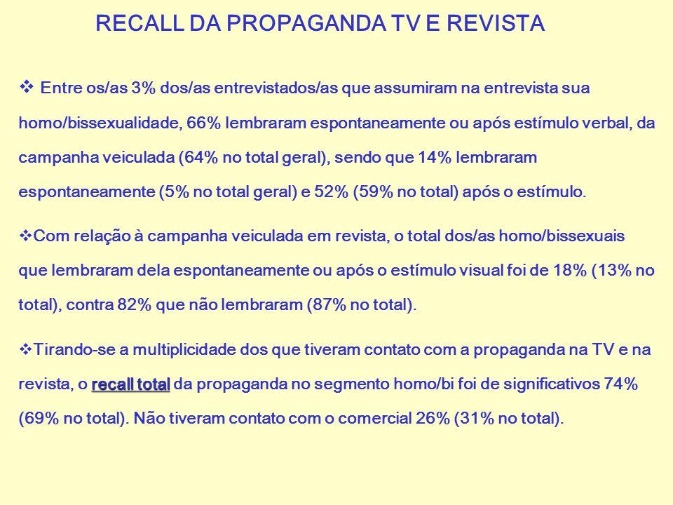 RECALL DA PROPAGANDA TV E REVISTA  Entre os/as 3% dos/as entrevistados/as que assumiram na entrevista sua homo/bissexualidade, 66% lembraram espontan
