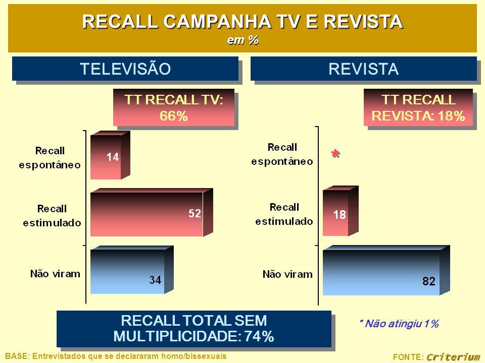 Criterium FONTE: Criterium RECALL CAMPANHA TV E REVISTA em % * * * Não atingiu 1% TT RECALL REVISTA: 18% TT RECALL TV: 66% TELEVISÃO REVISTA RECALL TO