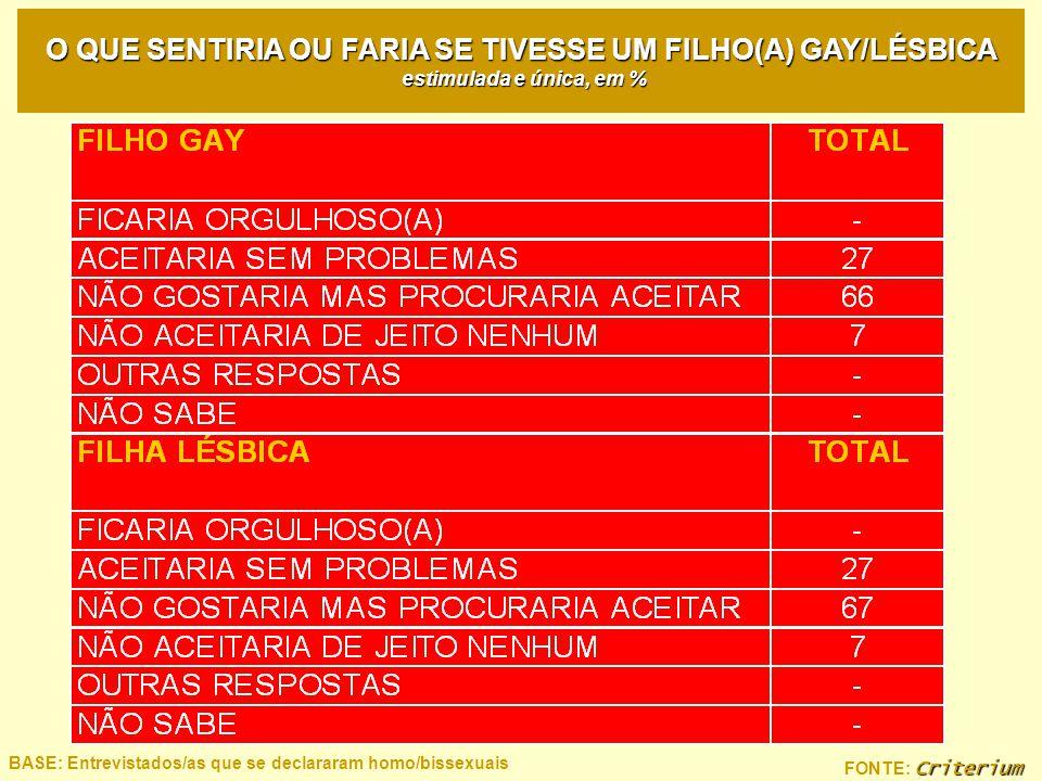 Criterium FONTE: Criterium BASE: Entrevistados/as que se declararam homo/bissexuais O QUE SENTIRIA OU FARIA SE TIVESSE UM FILHO(A) GAY/LÉSBICA estimul