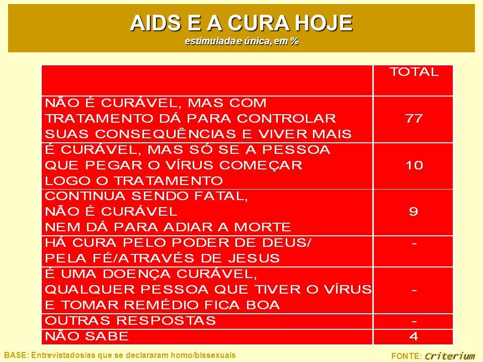 Criterium FONTE: Criterium BASE: Entrevistados/as que se declararam homo/bissexuais AIDS E A CURA HOJE estimulada e única, em %