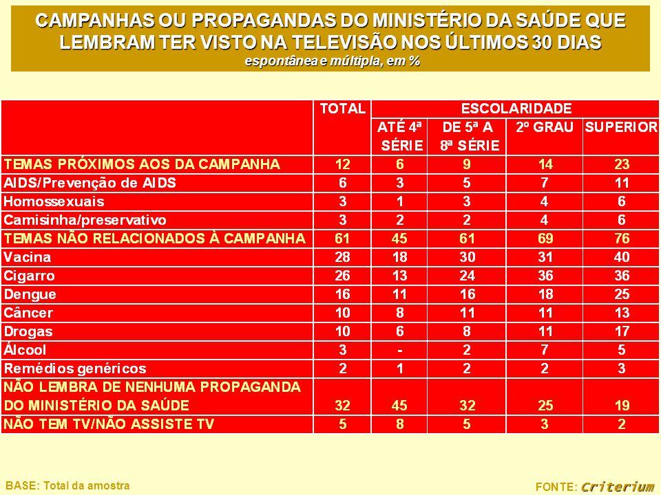 Criterium FONTE: Criterium BASE: Total da amostra CAMPANHAS OU PROPAGANDAS DO MINISTÉRIO DA SAÚDE QUE LEMBRAM TER VISTO NA TELEVISÃO NOS ÚLTIMOS 30 DI