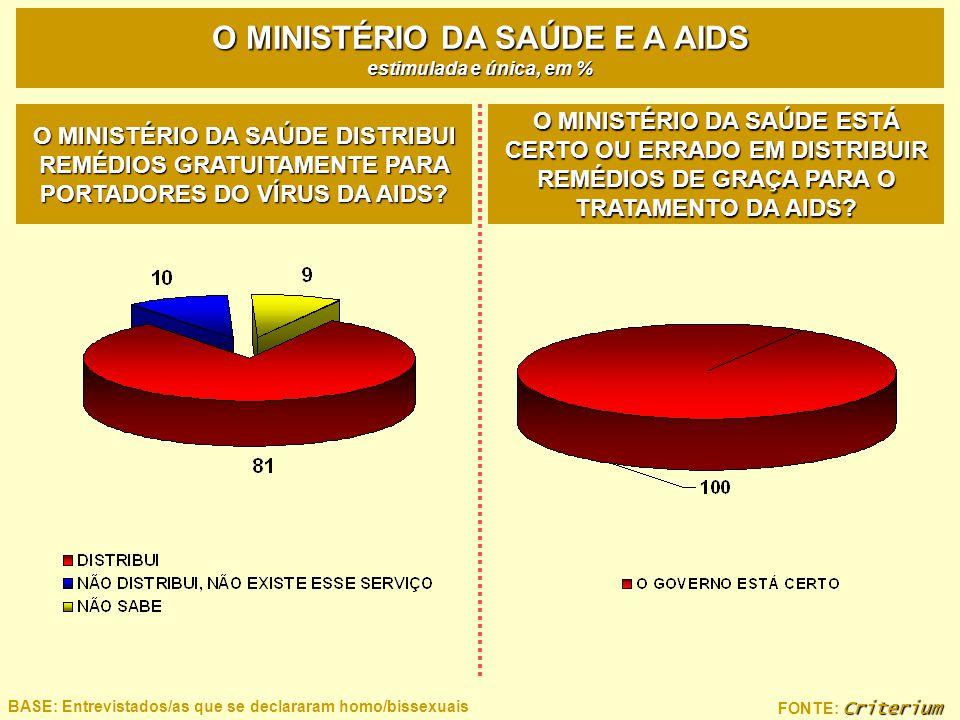 Criterium FONTE: Criterium BASE: Entrevistados/as que se declararam homo/bissexuais O MINISTÉRIO DA SAÚDE E A AIDS estimulada e única, em % O MINISTÉR