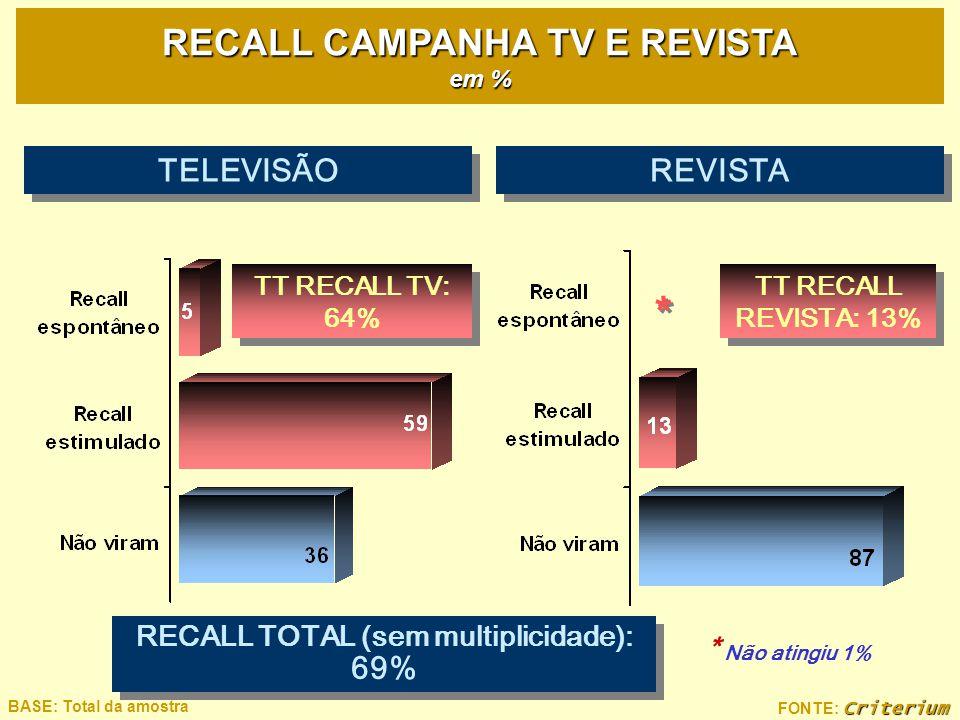 Criterium FONTE: Criterium BASE: Total da amostra RECALL CAMPANHA TV E REVISTA em % * * * Não atingiu 1% TT RECALL REVISTA: 13% TT RECALL TV: 64% TELE