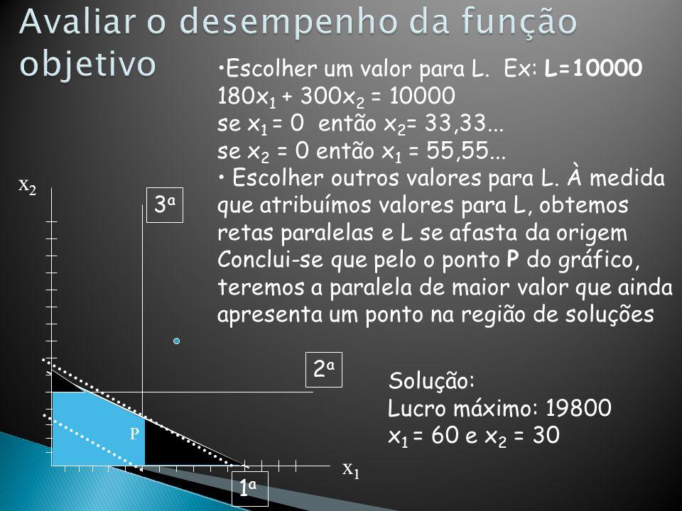 •Escolher um valor para L. Ex: L=10000 180x 1 + 300x 2 = 10000 se x 1 = 0 então x 2 = 33,33... se x 2 = 0 então x 1 = 55,55... • Escolher outros valor