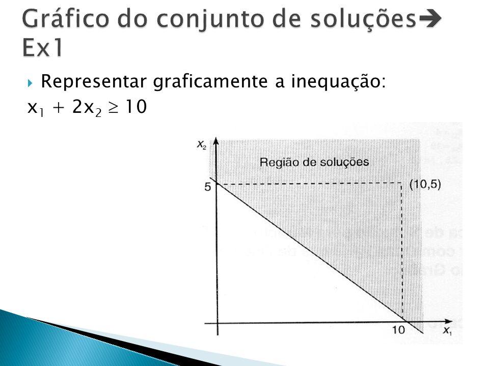  Representar graficamente a inequação: x 1 + 2x 2  10