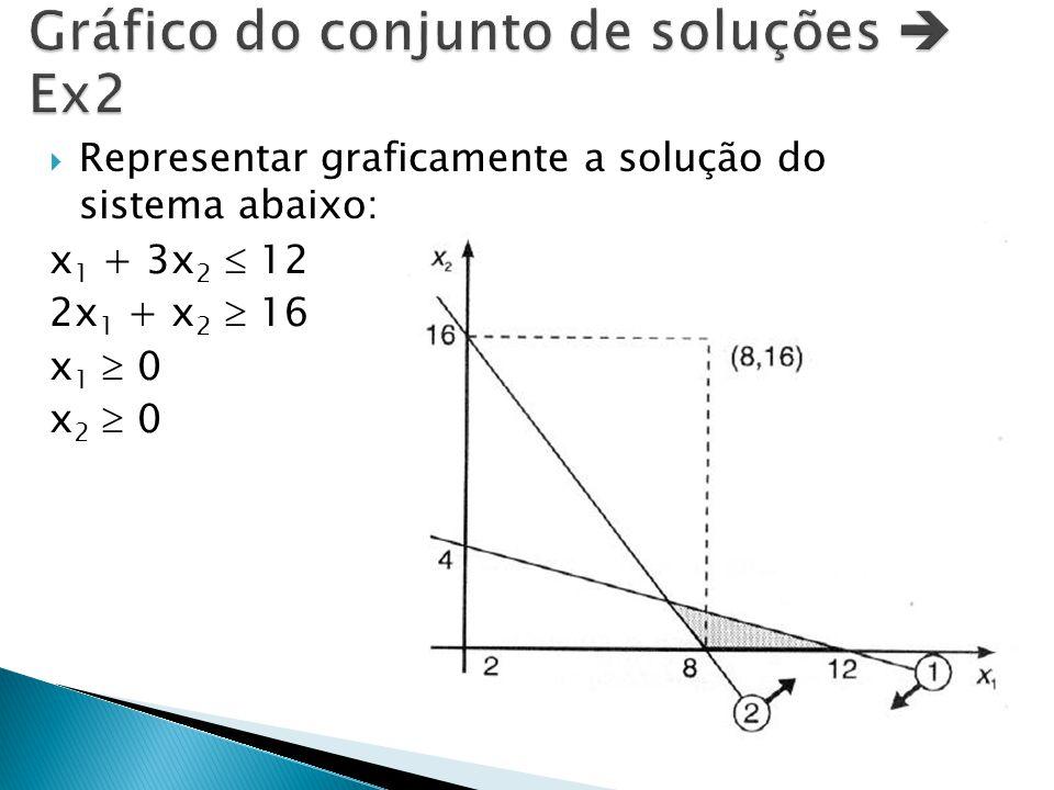  Representar graficamente a solução do sistema abaixo: x 1 + 3x 2  12 2x 1 + x 2  16 x 1  0 x 2  0