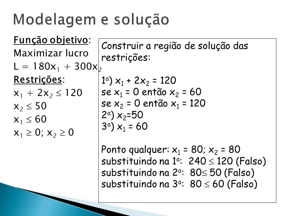 Função objetivo: Maximizar lucro L = 180x 1 + 300x 2 Restrições: x 1 + 2x 2  120 x 2  50 x 1  60 x 1  0; x 2  0 Construir a região de solução das