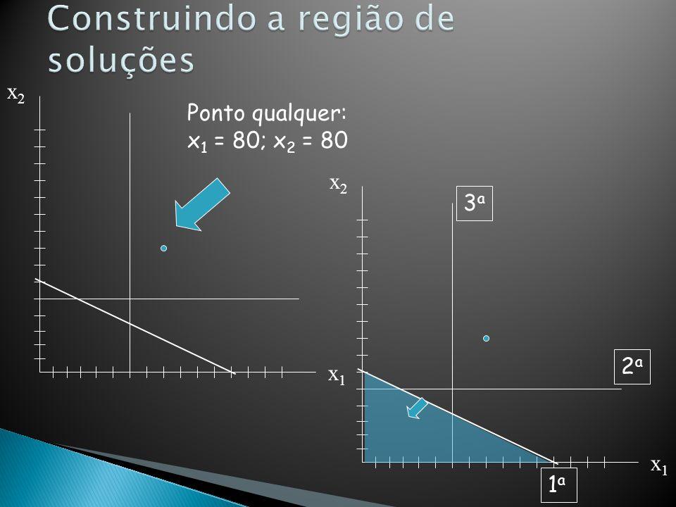 x2x2 x1x1 3a3a 2a2a 1a1a x2x2 x1x1 3a3a 2a2a 1a1a Construindo a região de soluções (cont.)