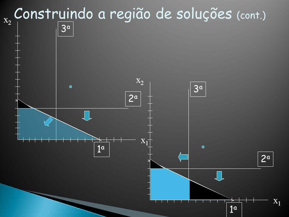 •Escolher um valor para L.Ex: L=10000 180x 1 + 300x 2 = 10000 se x 1 = 0 então x 2 = 33,33...