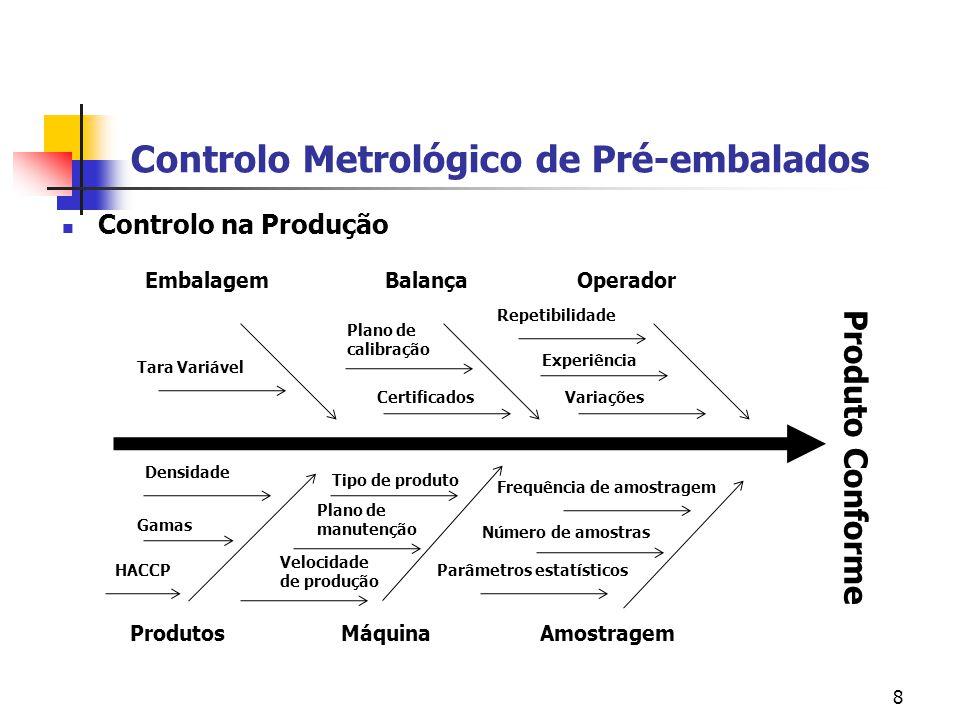 8 Controlo Metrológico de Pré-embalados  Controlo na Produção Produto Conforme Embalagem Balança Operador Produtos Máquina Amostragem Tara Variável P