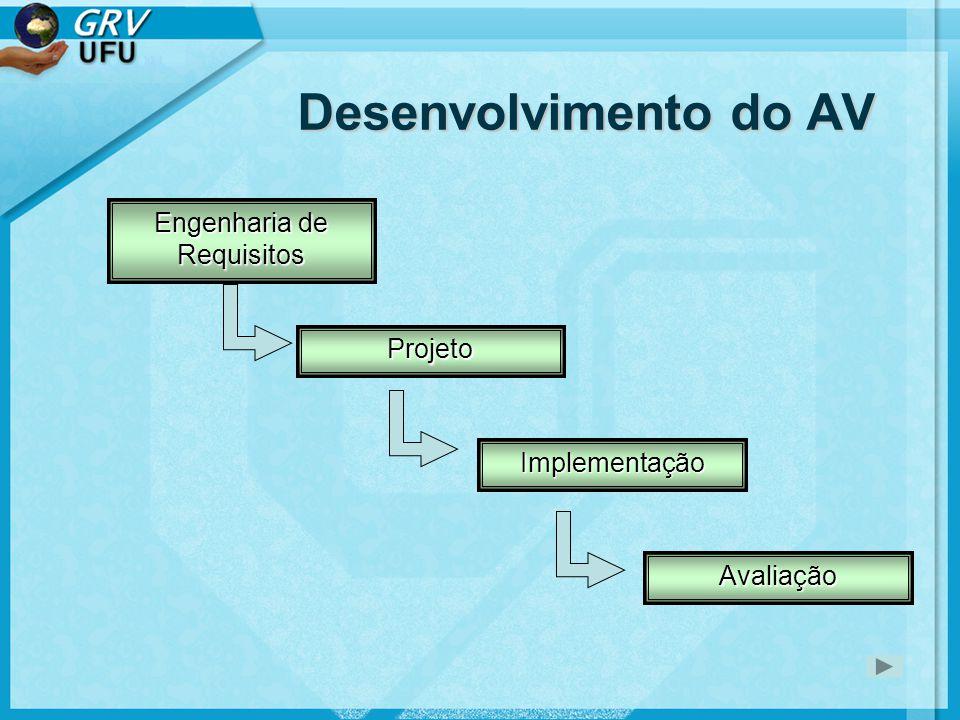 Engenharia de Requisitos •Requisitos Gerais do AV –Modelos conceituais •Requisitos Específicos –Características específicas do AV •Igual ao Mundo real.