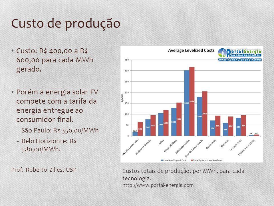 Custo de produção • Custo: R$ 400,00 a R$ 600,00 para cada MWh gerado. • Porém a energia solar FV compete com a tarifa da energia entregue ao consumid