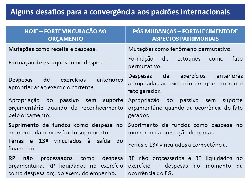 Alguns desafios para a convergência aos padrões internacionais HOJE – FORTE VINCULAÇÃO AO ORÇAMENTO PÓS MUDANÇAS – FORTALECIMENTO DE ASPECTOS PATRIMONIAIS Mutações como receita e despesa.Mutações como fenômeno permutativo.