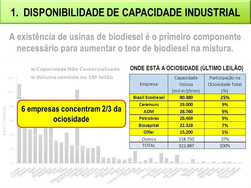 1. DISPONIBILIDADE DE CAPACIDADE INDUSTRIAL A existência de usinas de biodiesel é o primeiro componente necessário para aumentar o teor de biodiesel n