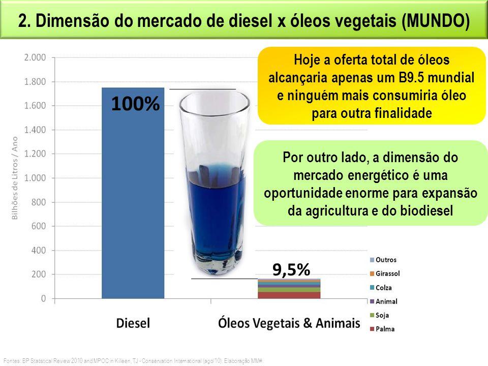 1. DISPONIBILIDADE DE CAPACIDADE INDUSTRIAL Hoje há capacidade para alcançar B7.6 A existência de usinas de biodiesel é o primeiro componente necessár