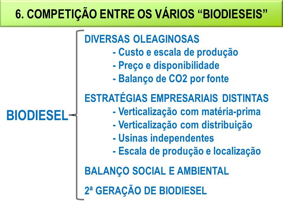 5. BIODIESEL COMO MAIS UM ENERGÉTICO NA MATRIZContinuação Proteger os interesses do consumidor quanto a preço, qualidade e oferta • Competitividade ec