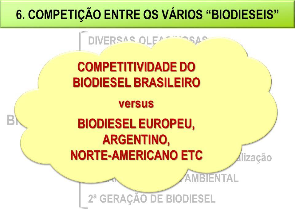 """6. COMPETIÇÃO ENTRE OS VÁRIOS """"BIODIESEIS"""" DIVERSAS OLEAGINOSAS - Custo e escala de produção - Preço e disponibilidade - Balanço de CO2 por fonte ESTR"""