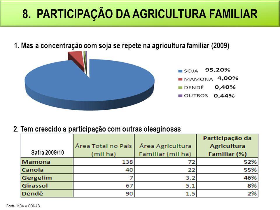 8. PARTICIPAÇÃO DA AGRICULTURA FAMILIAR (*)EstimativaFonte: MDA e ANP. Elaboração MME.