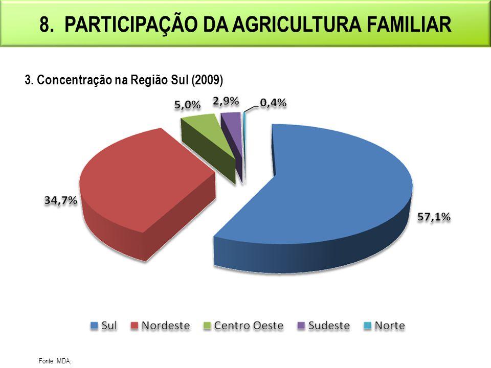 8.PARTICIPAÇÃO DA AGRICULTURA FAMILIAR Fonte: MDA e CONAB.