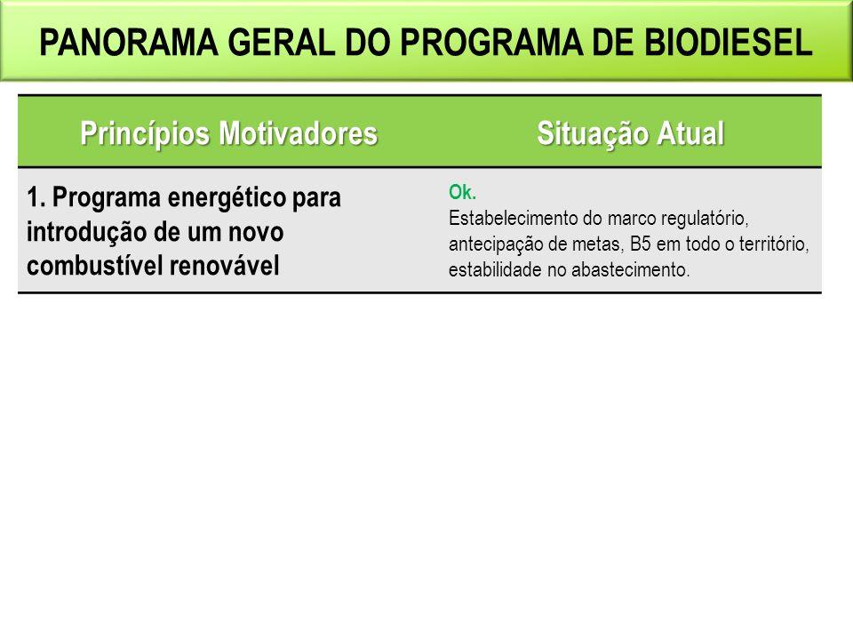 Boletim Mensal dos Combustíveis Renováveis  Publicação mensal destinada a consolidar informações conjunturais sobre os combustíveis renováveis.