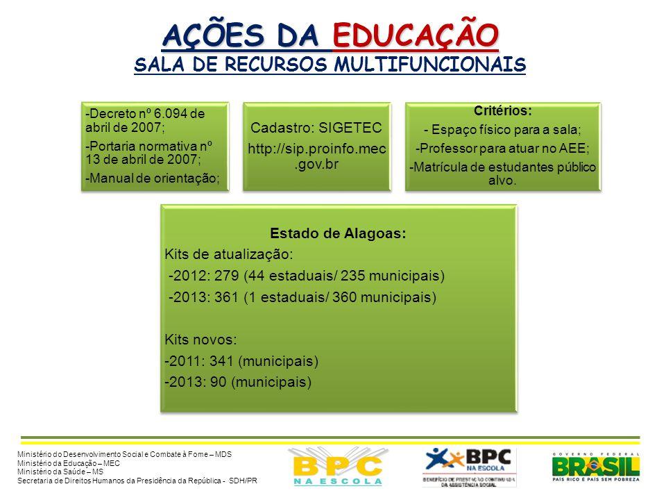 AÇÕES DA EDUCAÇÃO  MEC  MEC:  Salas de Recursos Multifuncionais Ação: espaços para atendimento educacional especializado com equipamentos, mobiliár