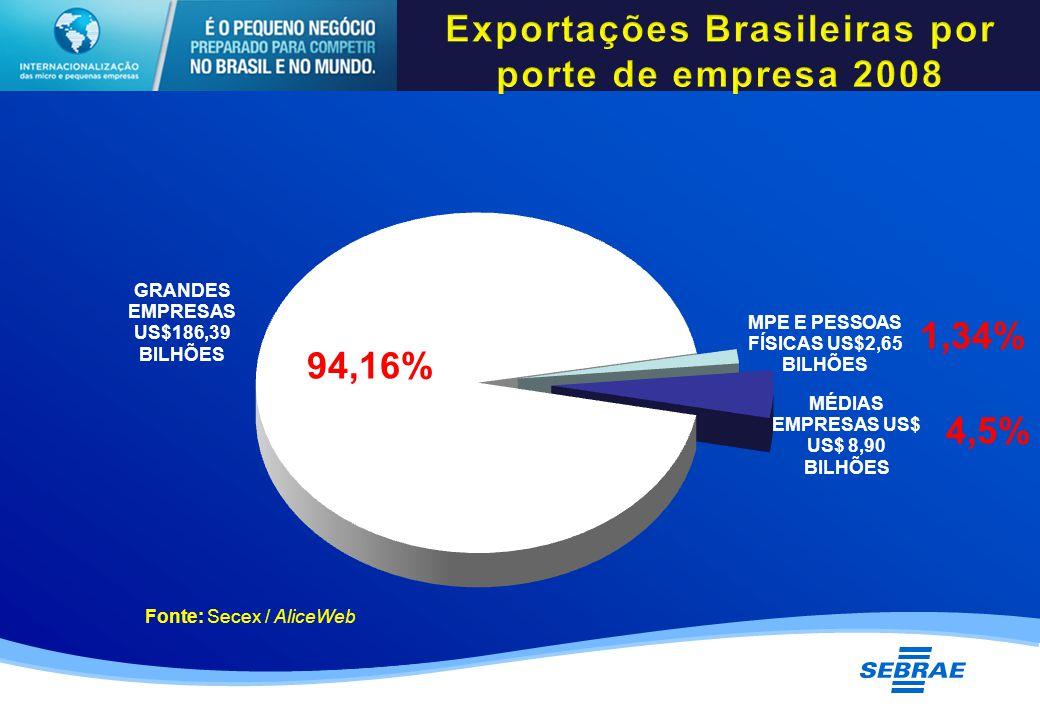 94,16% Fonte: Secex / AliceWeb 1,34% 4,5%