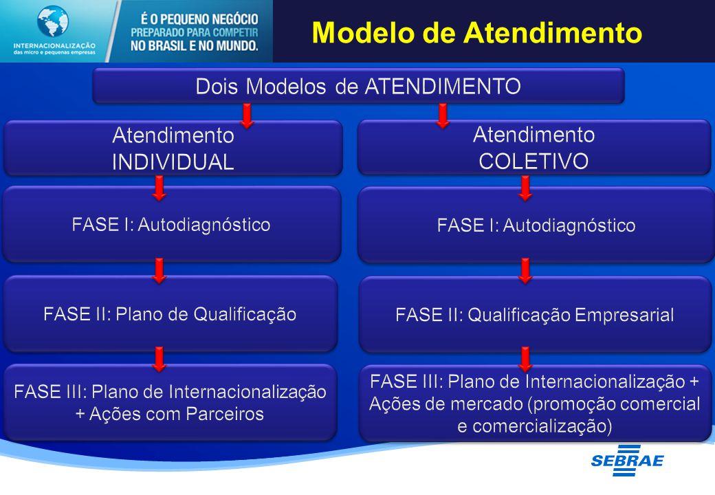 Modelo de Atendimento