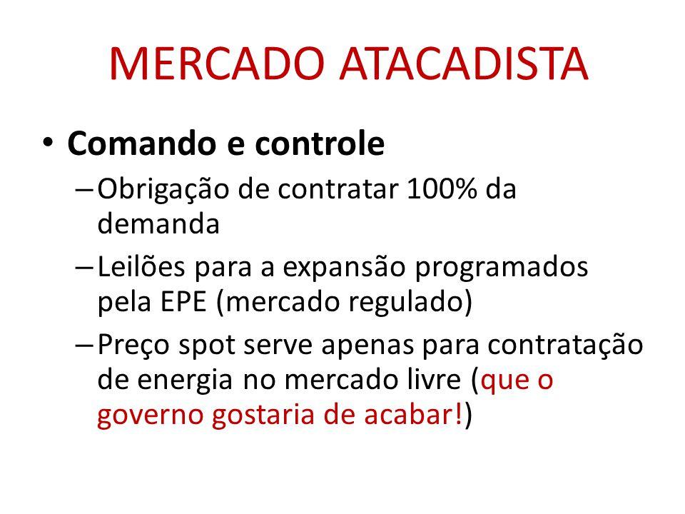 MERCADO ATACADISTA • Comando e controle – Obrigação de contratar 100% da demanda – Leilões para a expansão programados pela EPE (mercado regulado) – Preço spot serve apenas para contratação de energia no mercado livre (que o governo gostaria de acabar!)