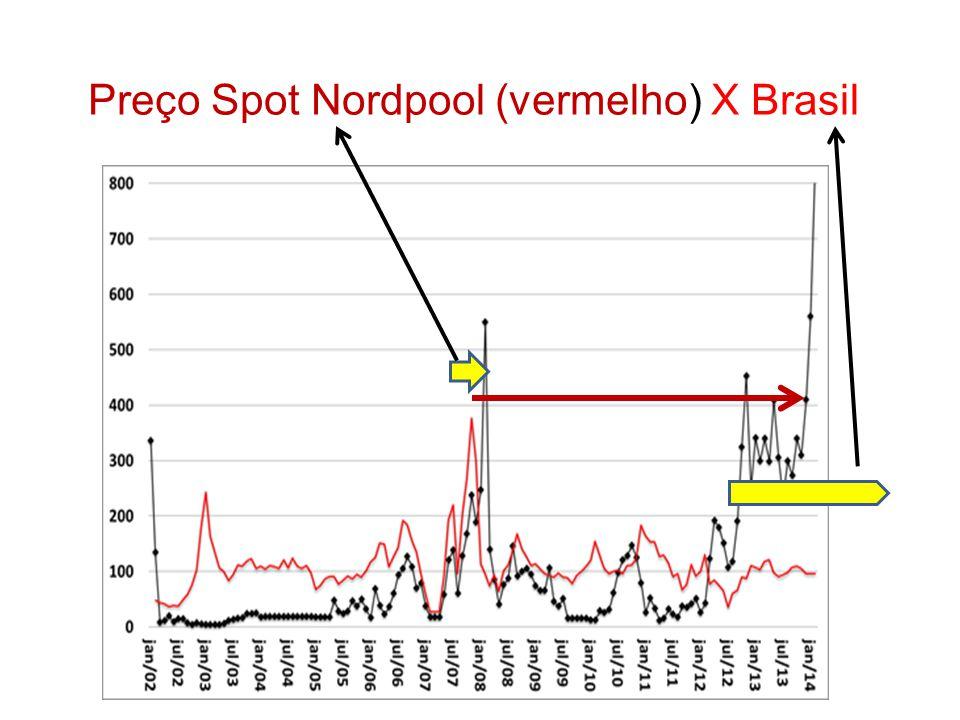 Preço Spot Nordpool (vermelho) X Brasil