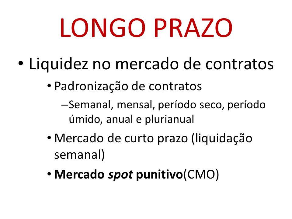 LONGO PRAZO • Liquidez no mercado de contratos • Padronização de contratos – Semanal, mensal, período seco, período úmido, anual e plurianual • Mercado de curto prazo (liquidação semanal) • Mercado spot punitivo(CMO)