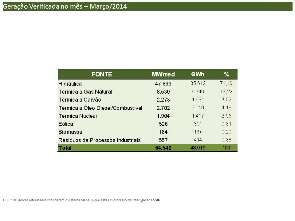 Geração Verificada no mês – Março/2014 OBS.