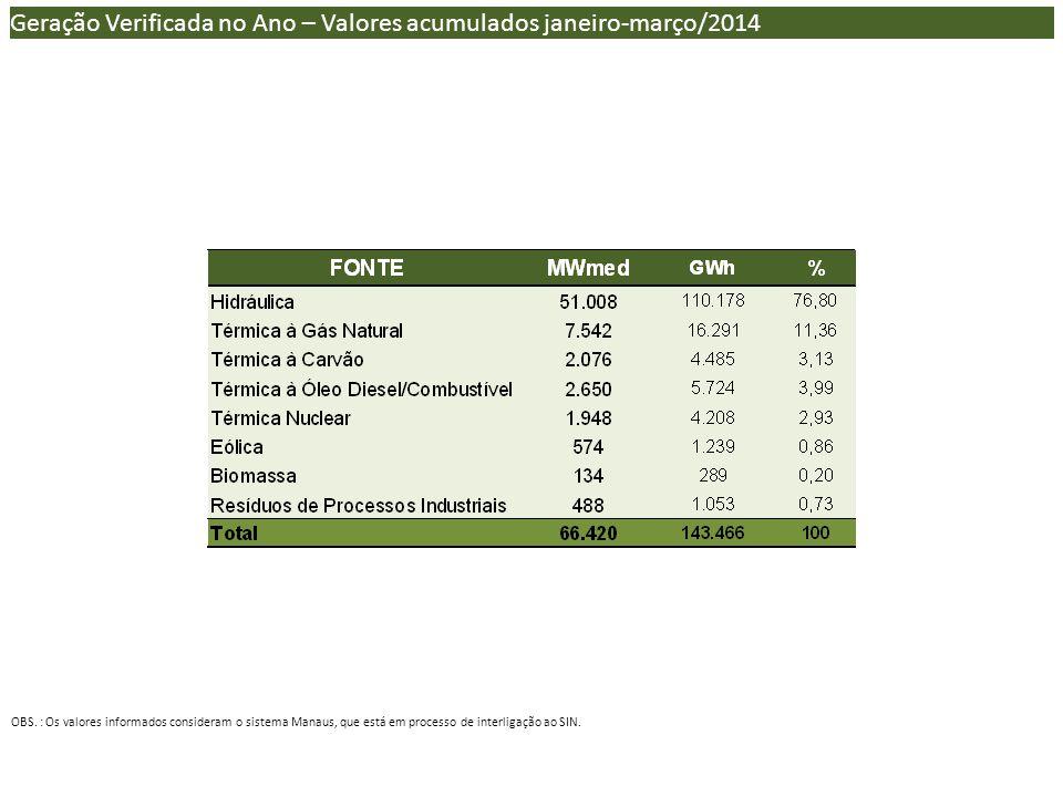 Geração Verificada no Ano – Valores acumulados janeiro-março/2014 OBS.
