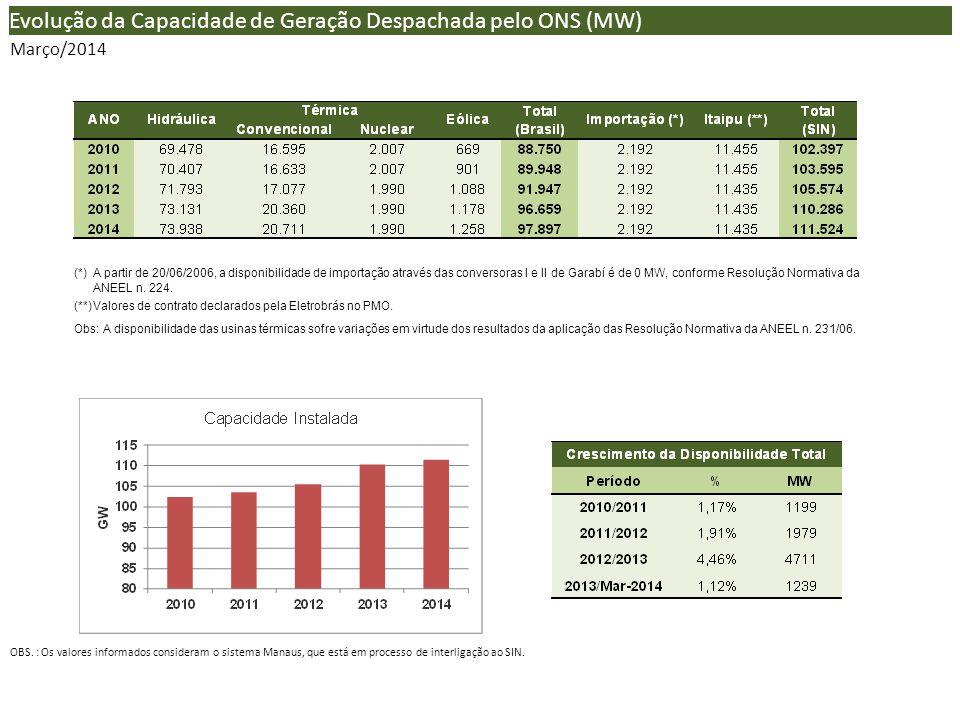 (*) A partir de 20/06/2006, a disponibilidade de importação através das conversoras I e II de Garabí é de 0 MW, conforme Resolução Normativa da ANEEL n.