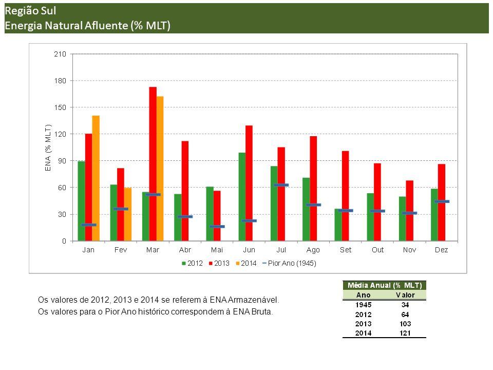 (*) Região Sul Energia Natural Afluente (% MLT) Os valores de 2012, 2013 e 2014 se referem à ENA Armazenável.