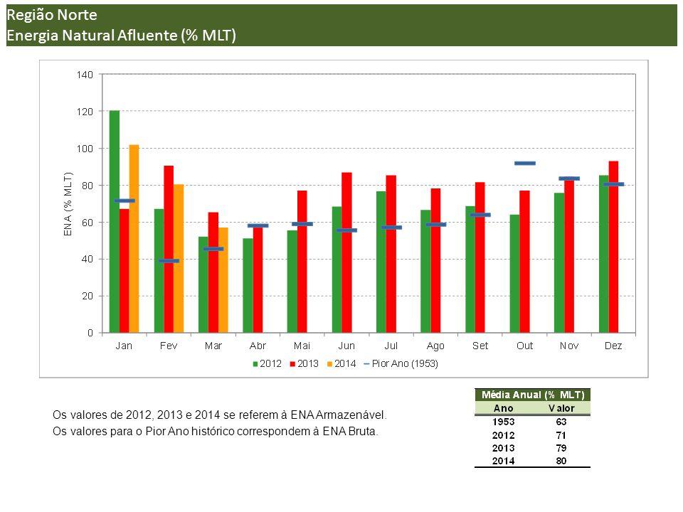 (*) Região Norte Energia Natural Afluente (% MLT) Os valores de 2012, 2013 e 2014 se referem à ENA Armazenável.