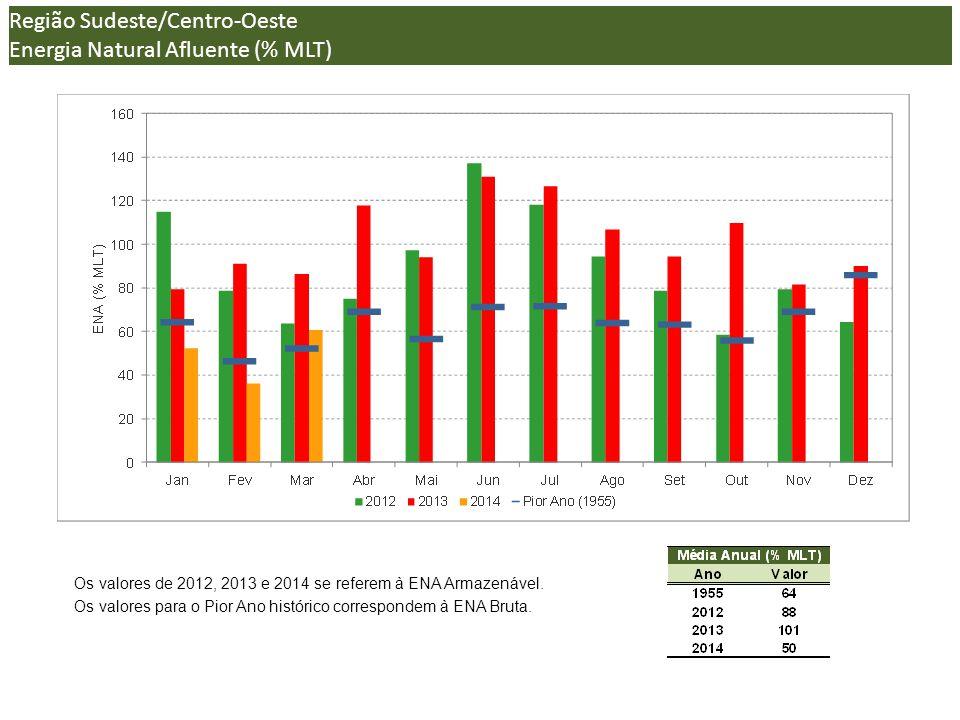 (*) Os valores de 2012, 2013 e 2014 se referem à ENA Armazenável.