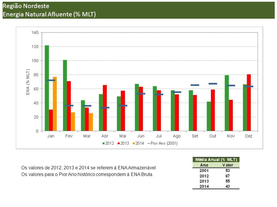 (*) Região Nordeste Energia Natural Afluente (% MLT) Os valores de 2012, 2013 e 2014 se referem à ENA Armazenável.