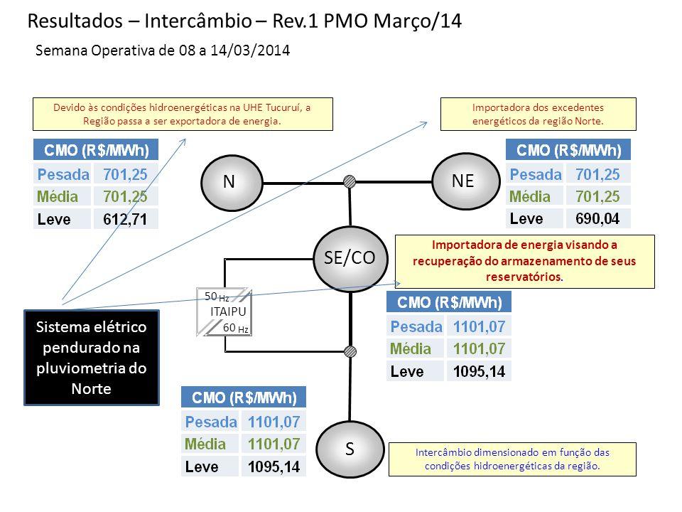 ITAIPU 50 Hz 60 Hz SE/CO N S NE Semana Operativa de 08 a 14/03/2014 Importadora dos excedentes energéticos da região Norte.