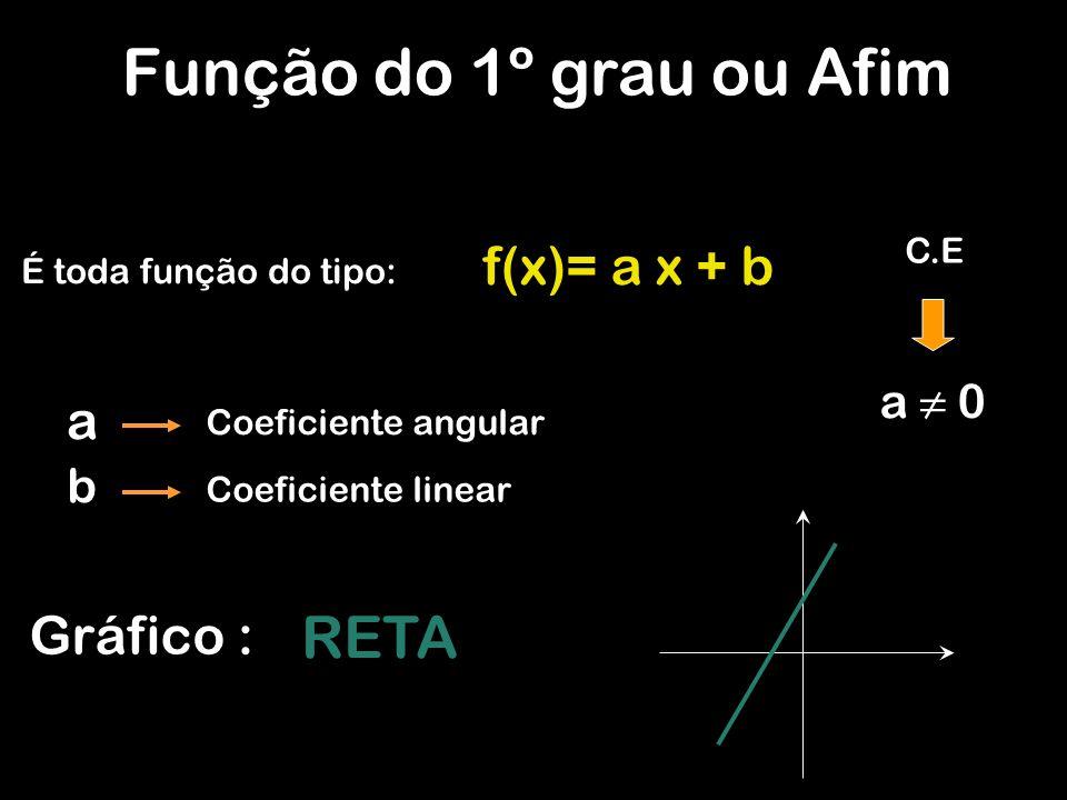 Função do 1º grau ou Afim É toda função do tipo: f(x)= a x + b a ≠ 0 Coeficiente angular Coeficiente linear a b Gráfico : RETA C.E