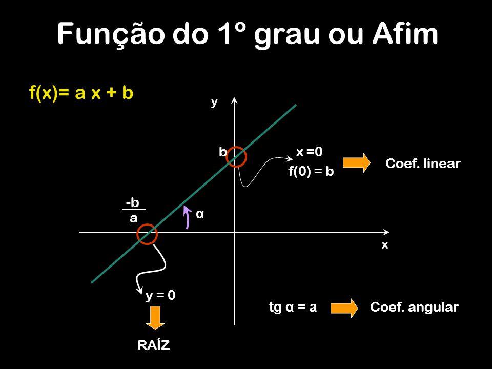 y x f(x)= a x + b x =0 f(0) = b b y = 0 RAÍZ Coef. linear -b a α tg α = a Coef. angular Função do 1º grau ou Afim