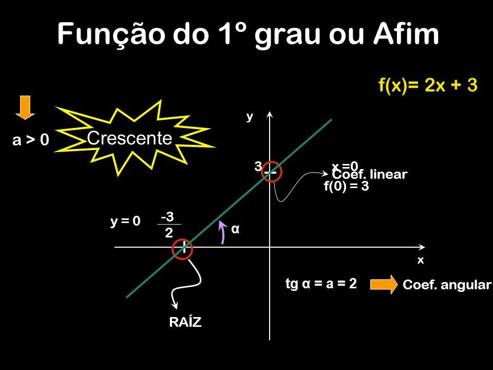 f(x)= 2x + 3 y x x =0 f(0) = 3 3 y = 0 RAÍZ Coef. linear -3 2 α tg α = a = 2 Coef. angular a > 0 Função do 1º grau ou Afim Crescente