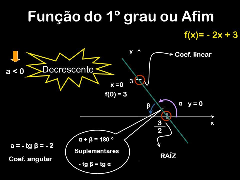 y f(x)= - 2x + 3 Coef. linear a = - tg β = - 2 Coef. angular Função do 1º grau ou Afim x 3 3 2 y = 0 x =0 f(0) = 3 α β α + β = 180 º Suplementares - t