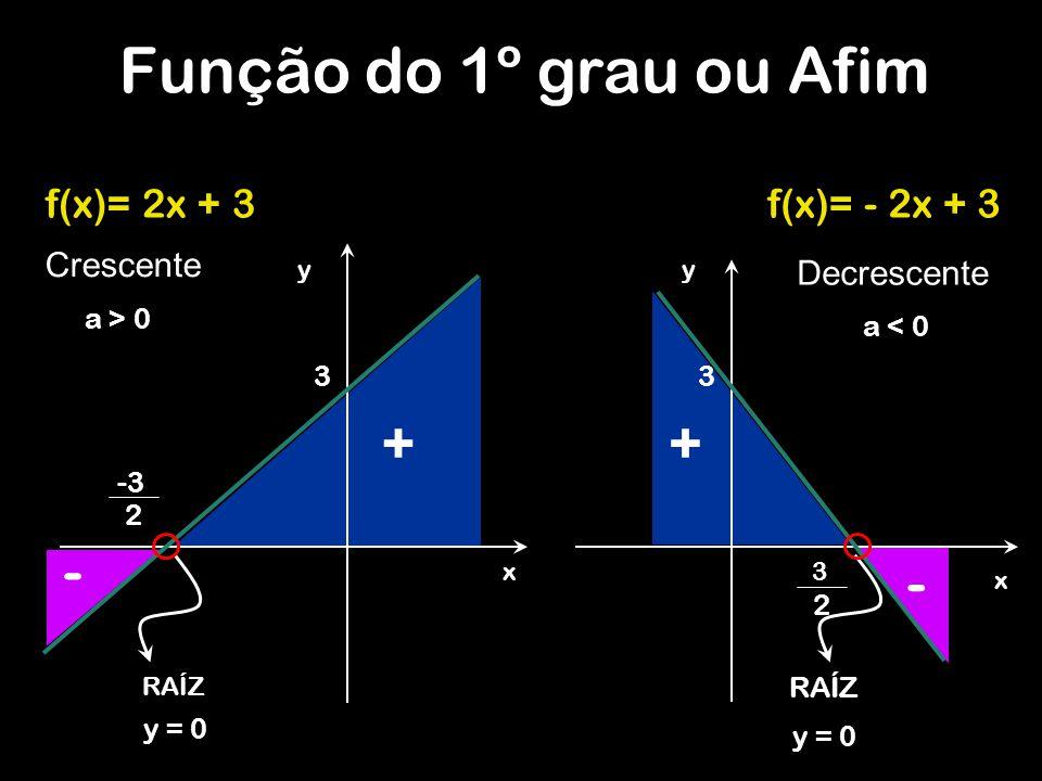 f(x)= - 2x + 3 y x 3 3 2 RAÍZ Decrescente y x 3 RAÍZ -3 2 Crescente Função do 1º grau ou Afim ++ - - a > 0 a < 0 f(x)= 2x + 3 y = 0